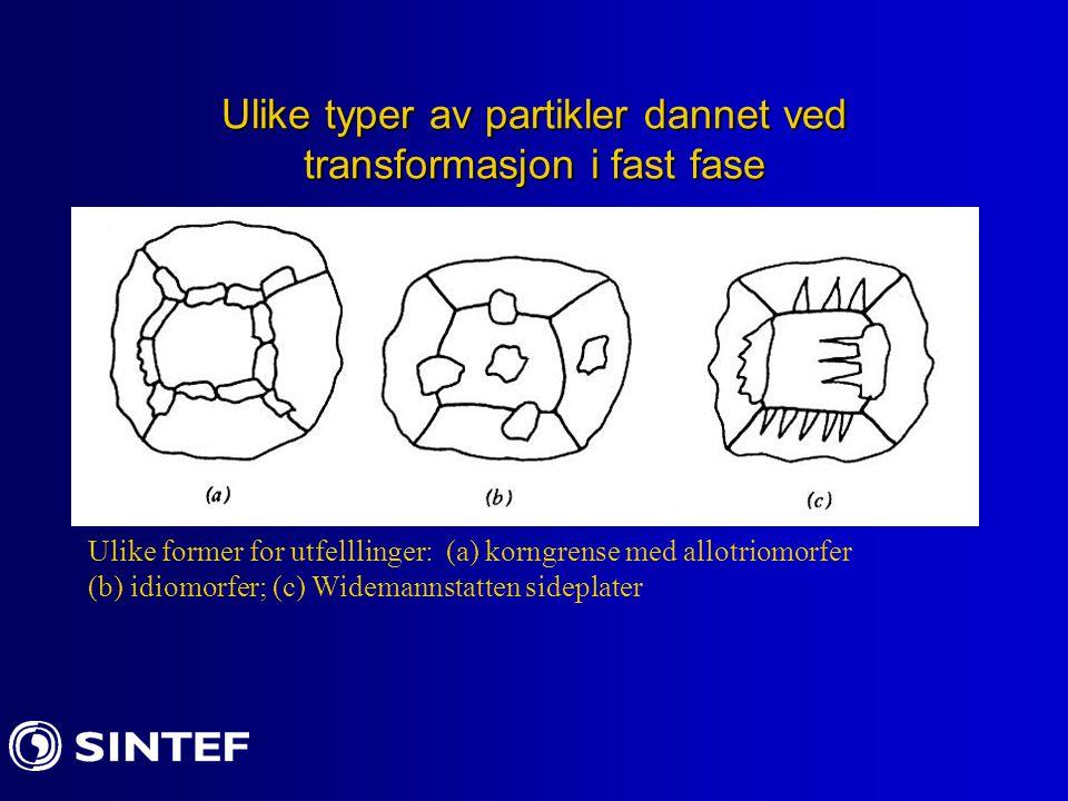 Ulike typer av partikler dannet ved transformasjon i fast fase