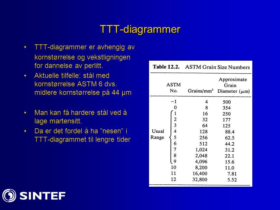 TTT-diagrammer TTT-diagrammer er avhengig av