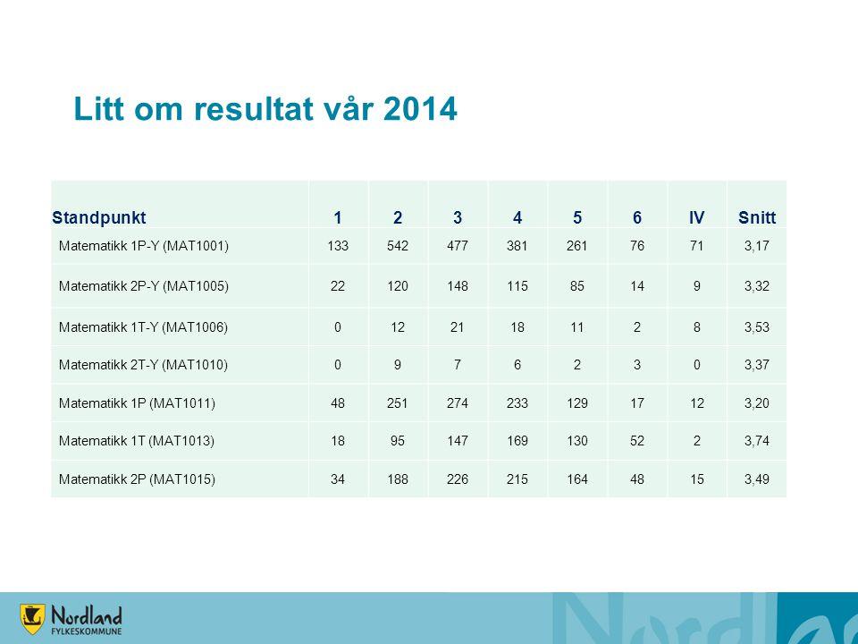 Litt om resultat vår 2014 Standpunkt 1 2 3 4 5 6 IV Snitt