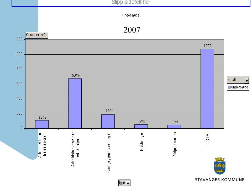 2007 1072 63% 18% 10% 5% 4%
