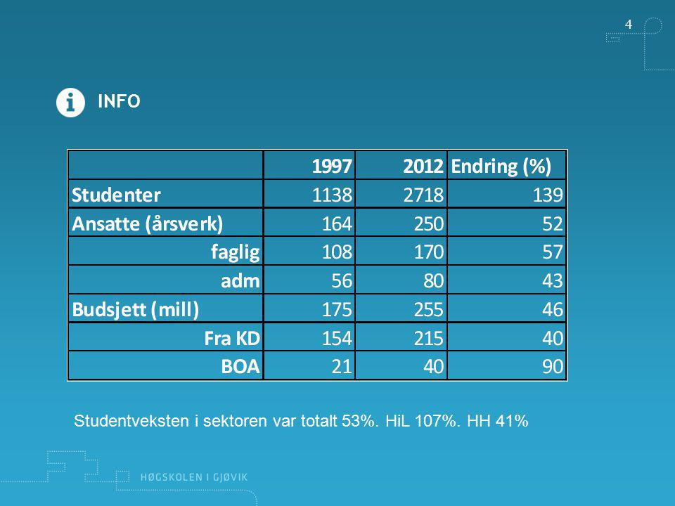 Studentveksten i sektoren var totalt 53%. HiL 107%. HH 41%