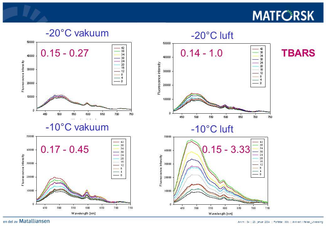 -20°C vakuum -20°C luft. 0.15 - 0.27 0.14 - 1.0 TBARS. 0.17 - 0.45 0.15 - 3.33. -10°C vakuum.