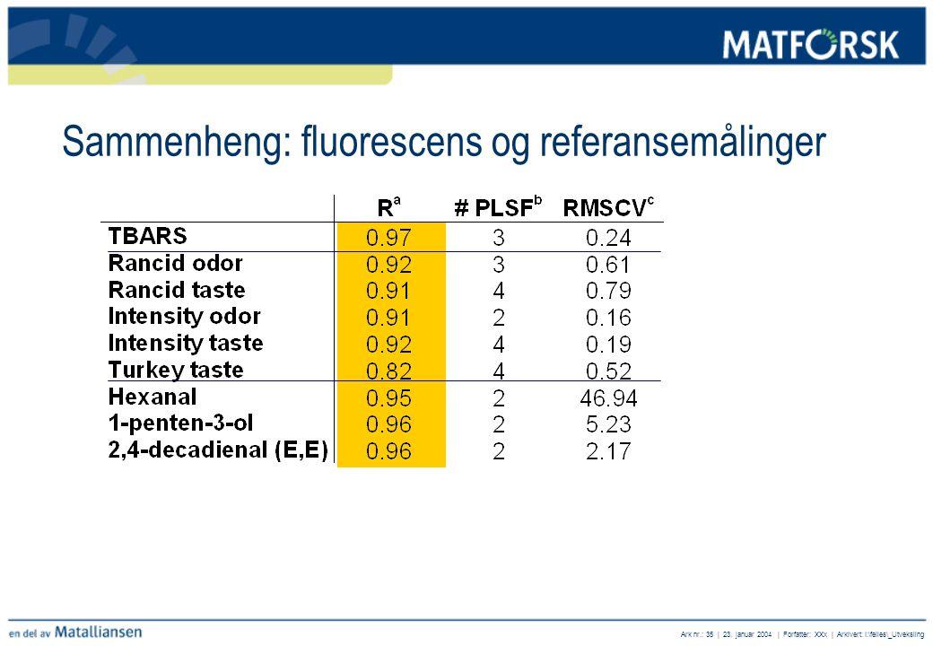 Sammenheng: fluorescens og referansemålinger