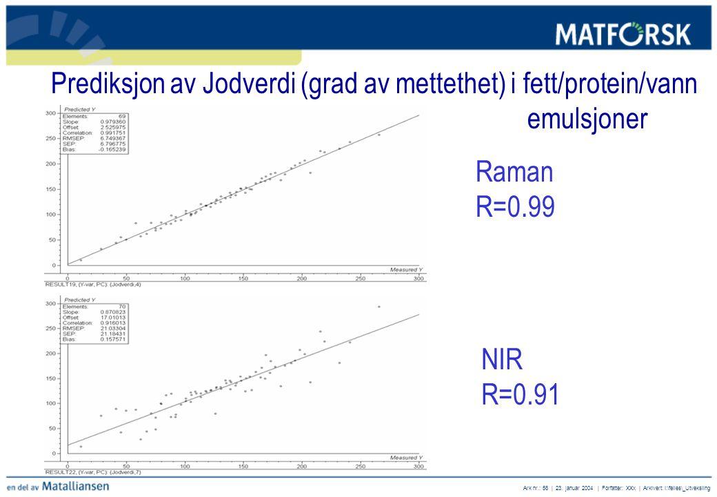 Prediksjon av Jodverdi (grad av mettethet) i fett/protein/vann