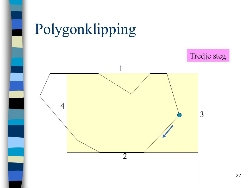 Polygonklipping Tredje steg 1 4 3 2