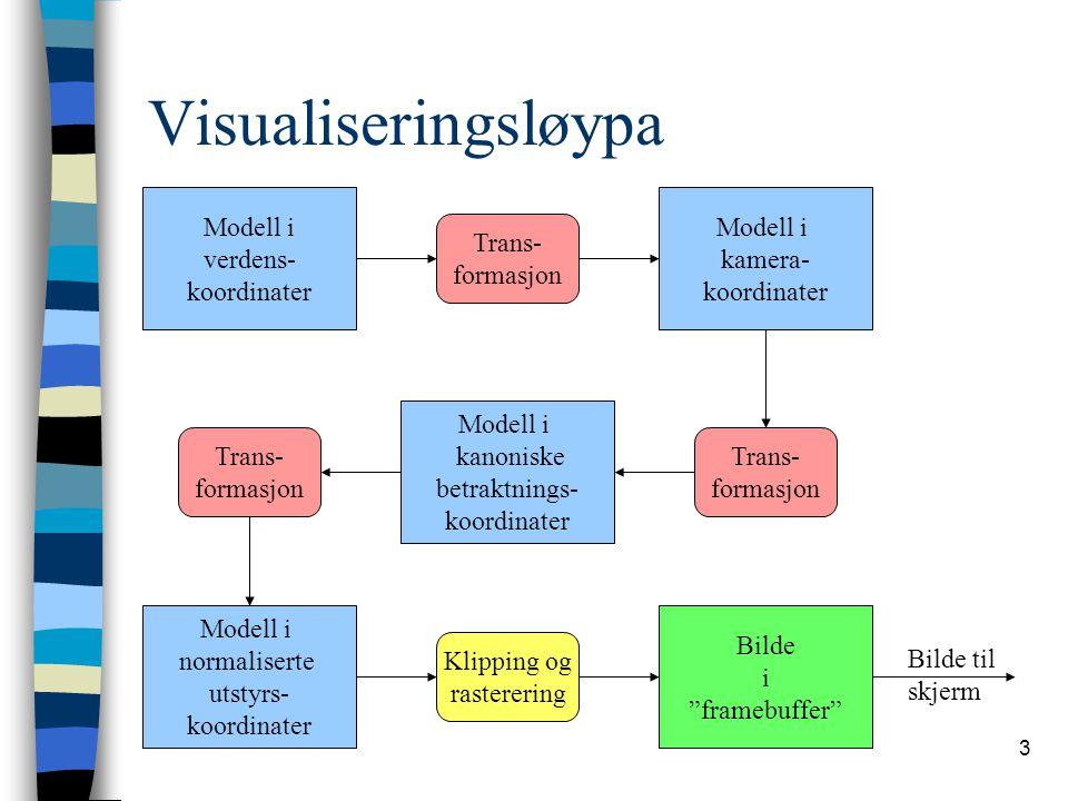 Visualiseringsløypa Modell i verdens- koordinater Modell i kamera-