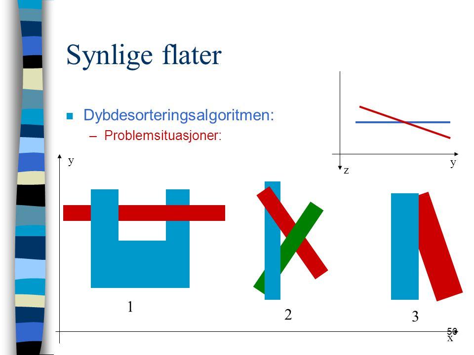 Synlige flater Dybdesorteringsalgoritmen: 1 2 3 Problemsituasjoner: y
