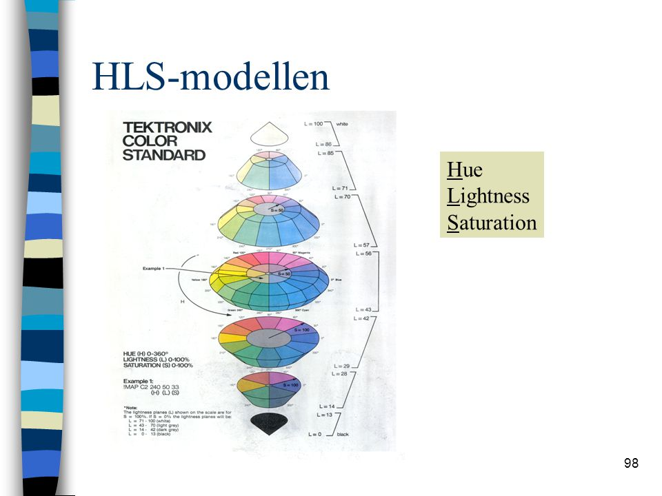 HLS-modellen Hue Lightness Saturation