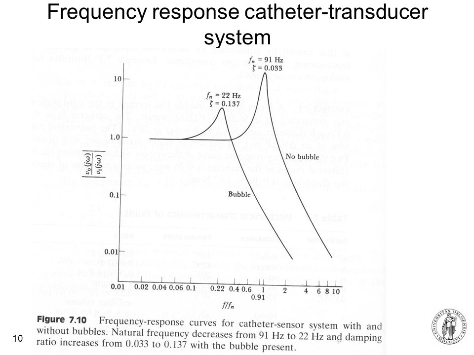 Frequency response catheter-transducer system