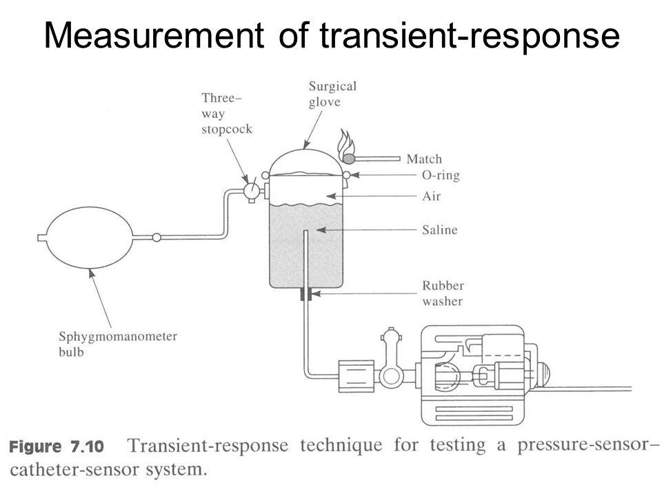 Measurement of transient-response