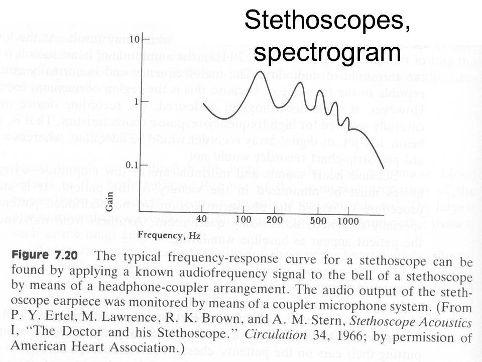 Stethoscopes, spectrogram