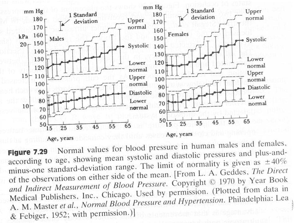 Blodtrykk, normalverdier
