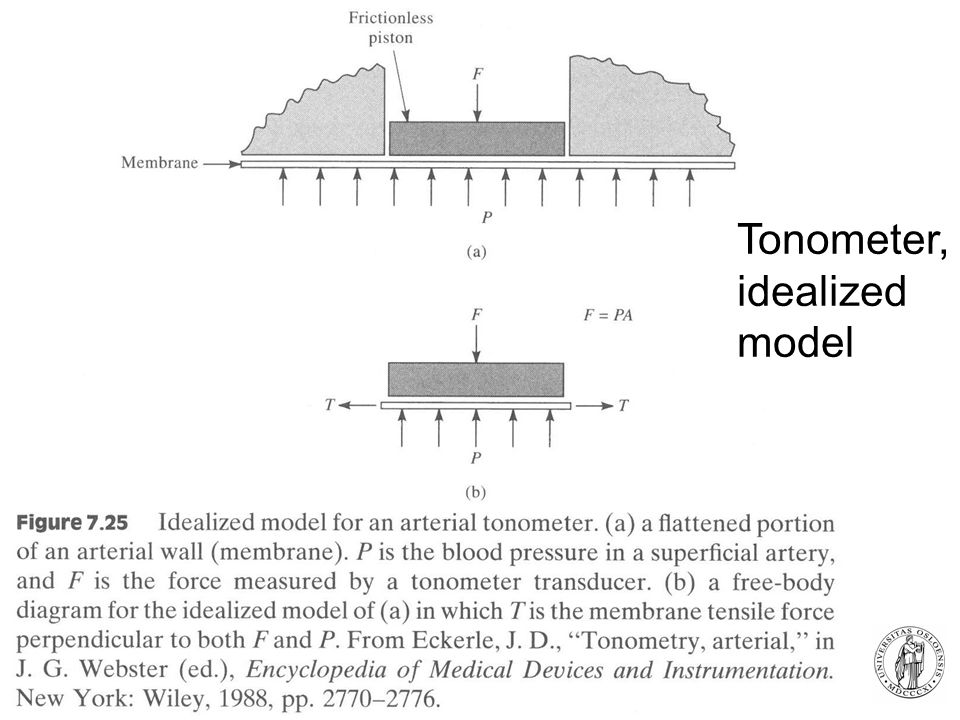 Tonometer, idealized model