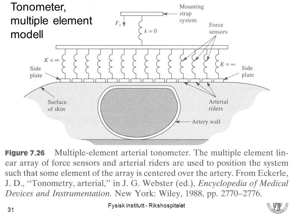 Tonometer, multiple element modell