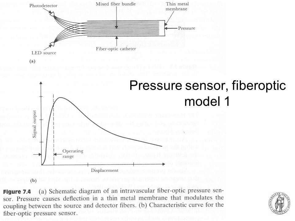 Pressure sensor, fiberoptic model 1