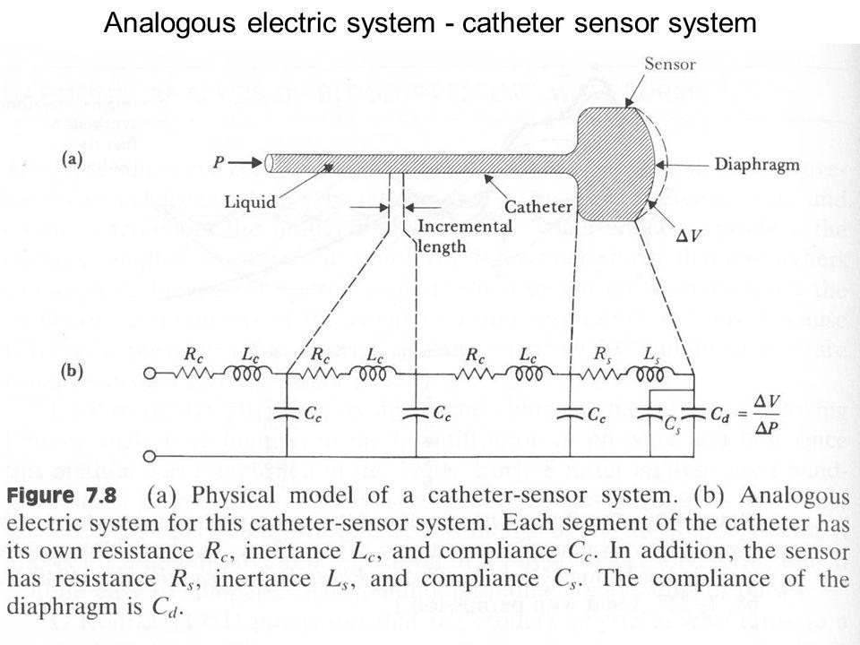 Analogous electric system - catheter sensor system