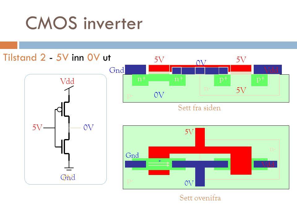 CMOS inverter Tilstand 2 - 5V inn 0V ut 5V 5V 0V Gnd Vdd n+ n+ p+ p+