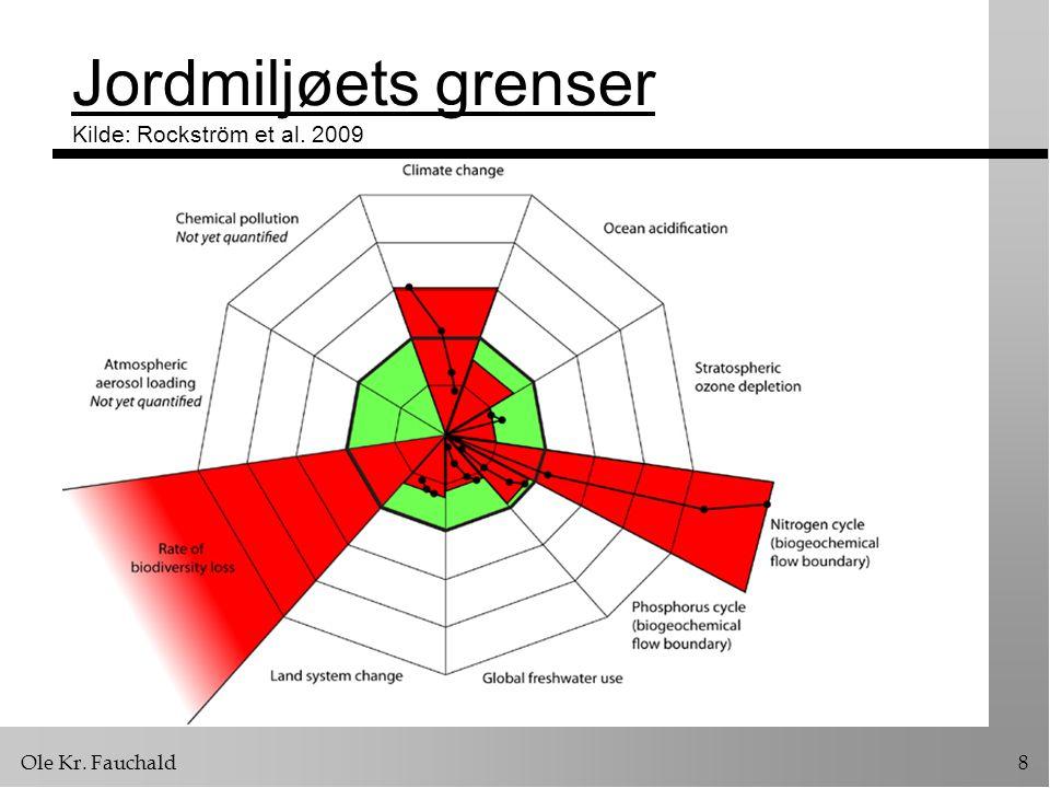 Jordmiljøets grenser Kilde: Rockström et al. 2009