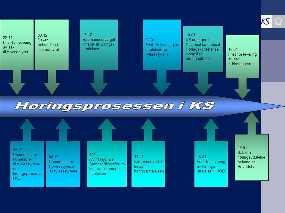 Høringsprosessen i KS 22.11 Frist for levering av sak til Hovedstyret
