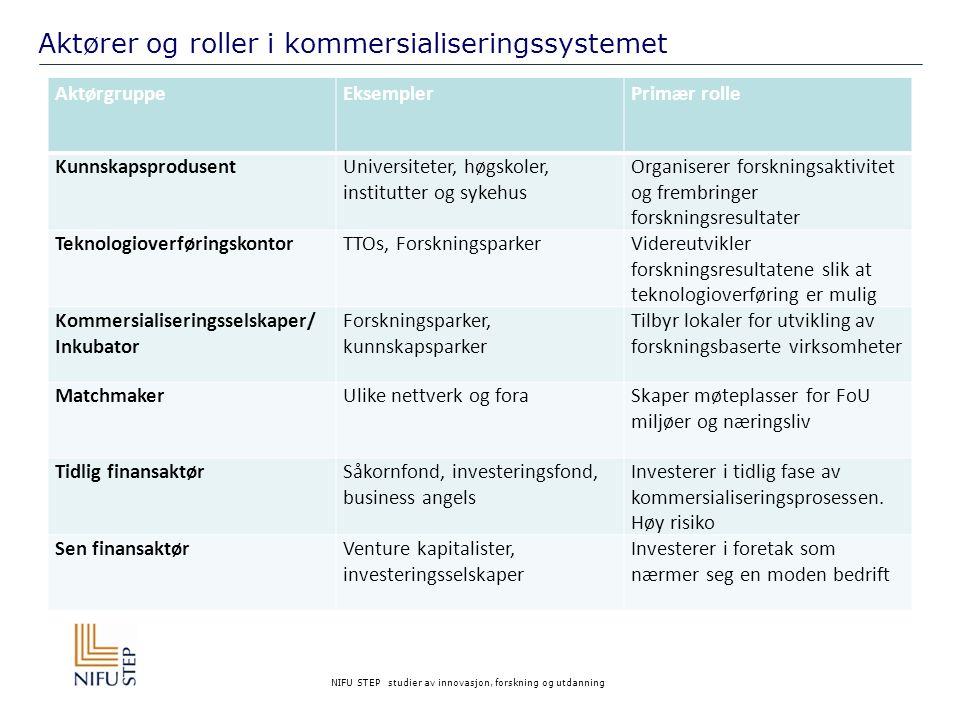 Aktører og roller i kommersialiseringssystemet