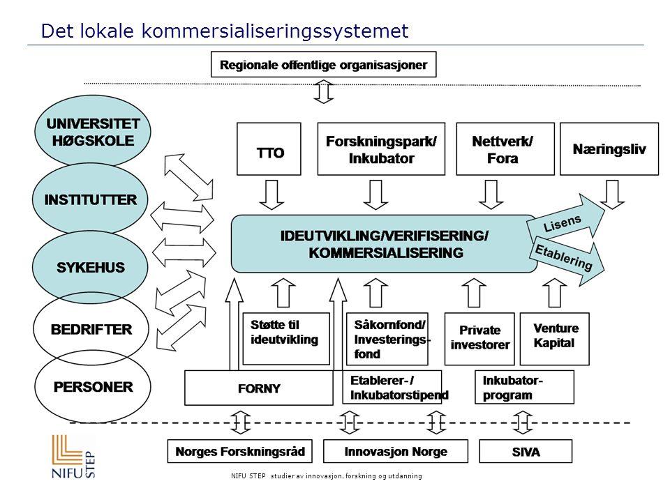 Det lokale kommersialiseringssystemet