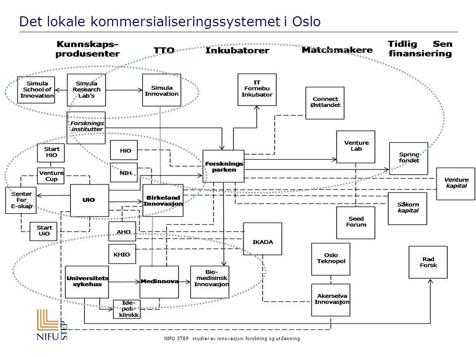 Det lokale kommersialiseringssystemet i Oslo