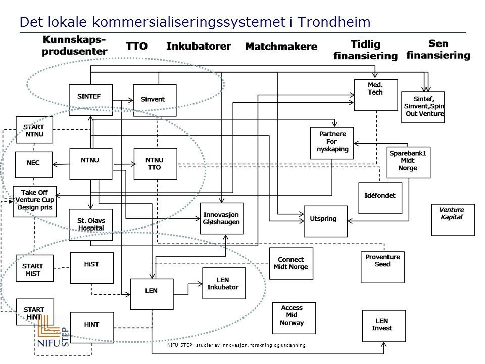 Det lokale kommersialiseringssystemet i Trondheim