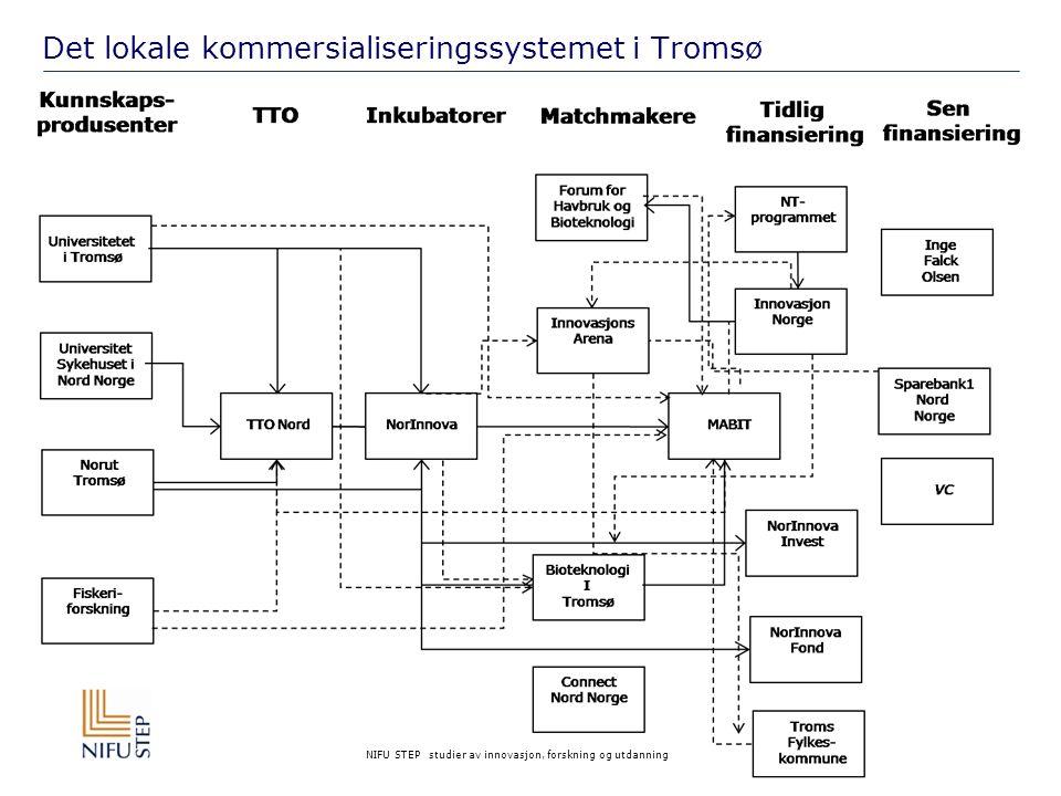 Det lokale kommersialiseringssystemet i Tromsø