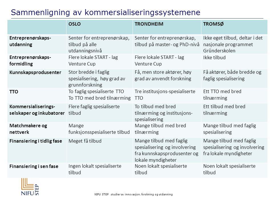Sammenligning av kommersialiseringssystemene
