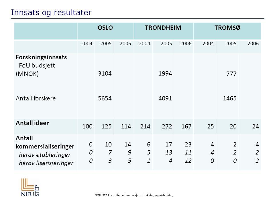 Innsats og resultater OSLO TRONDHEIM TROMSØ Forskningsinnsats