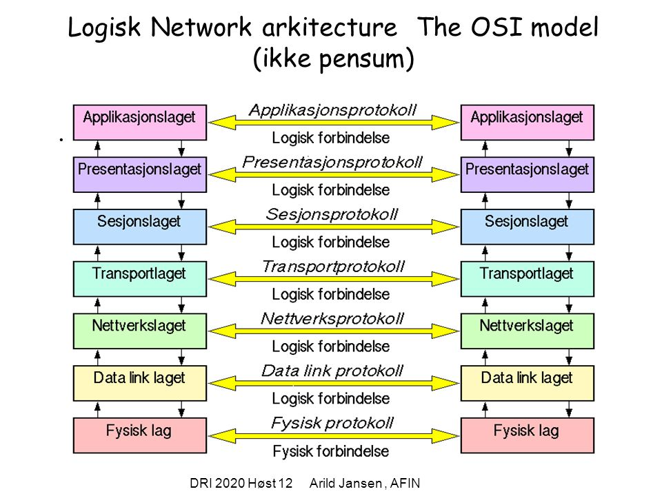 Logisk Network arkitecture The OSI model (ikke pensum)
