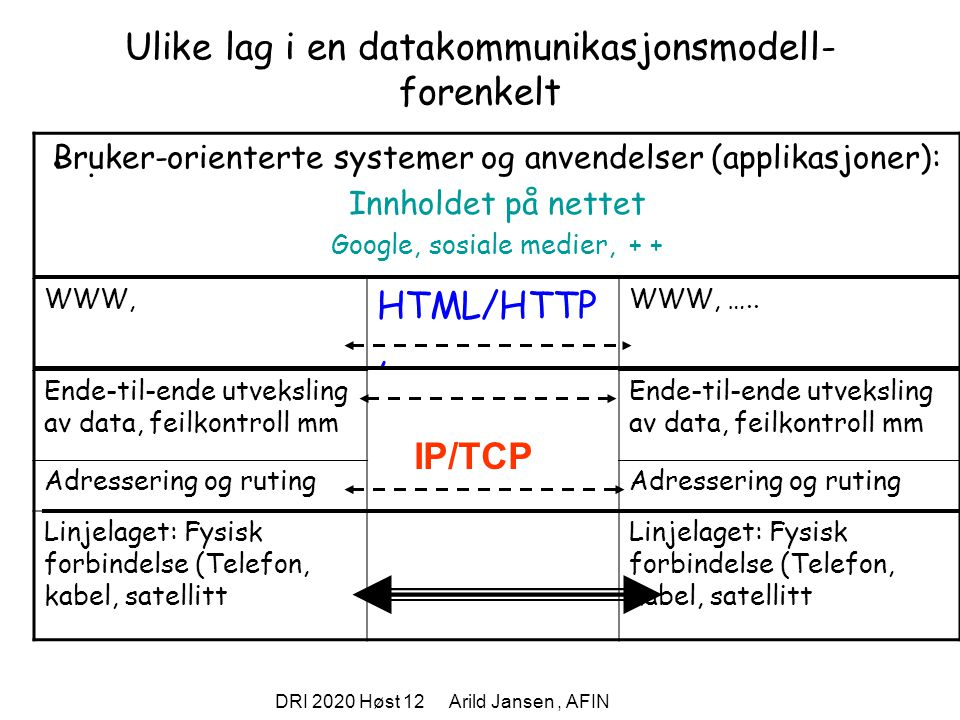 Ulike lag i en datakommunikasjonsmodell- forenkelt
