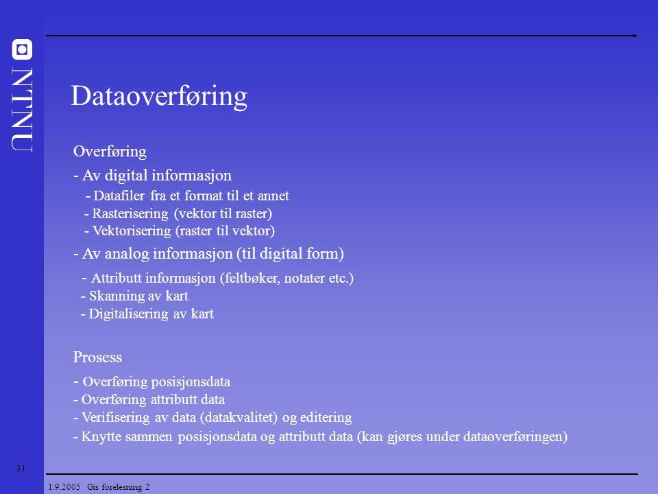 Dataoverføring Overføring