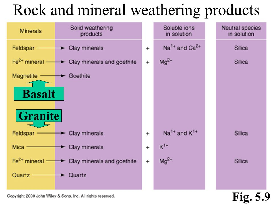 Rock and mineral weathering products