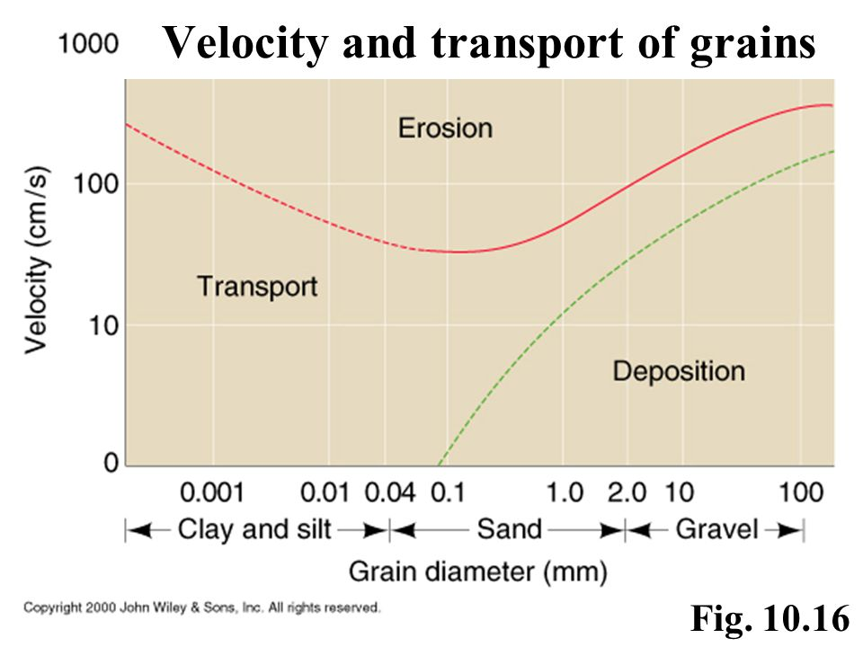 Velocity and transport of grains