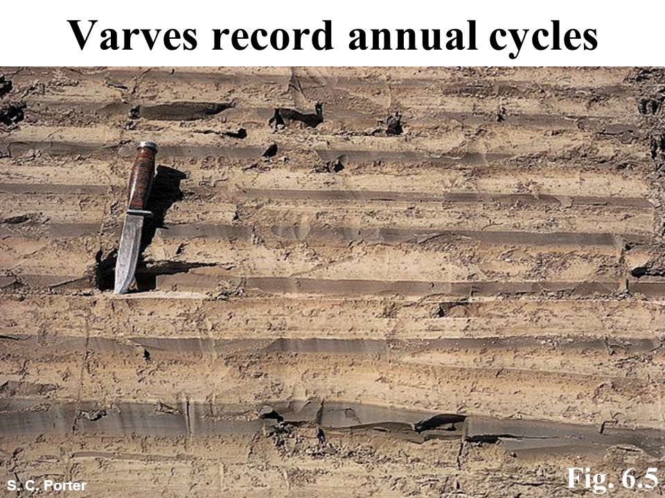 Varves record annual cycles