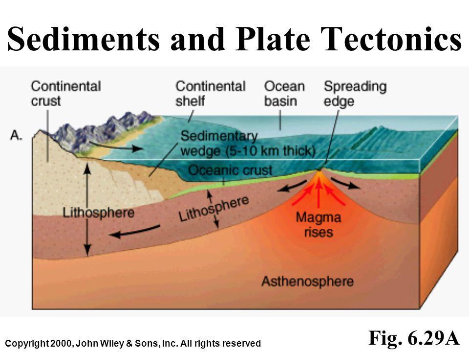 Sediments and Plate Tectonics