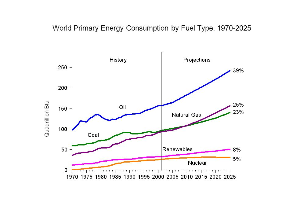 World Primary Energy Consumption by Fuel Type, 1970-2025