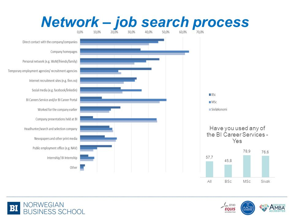 Network – job search process