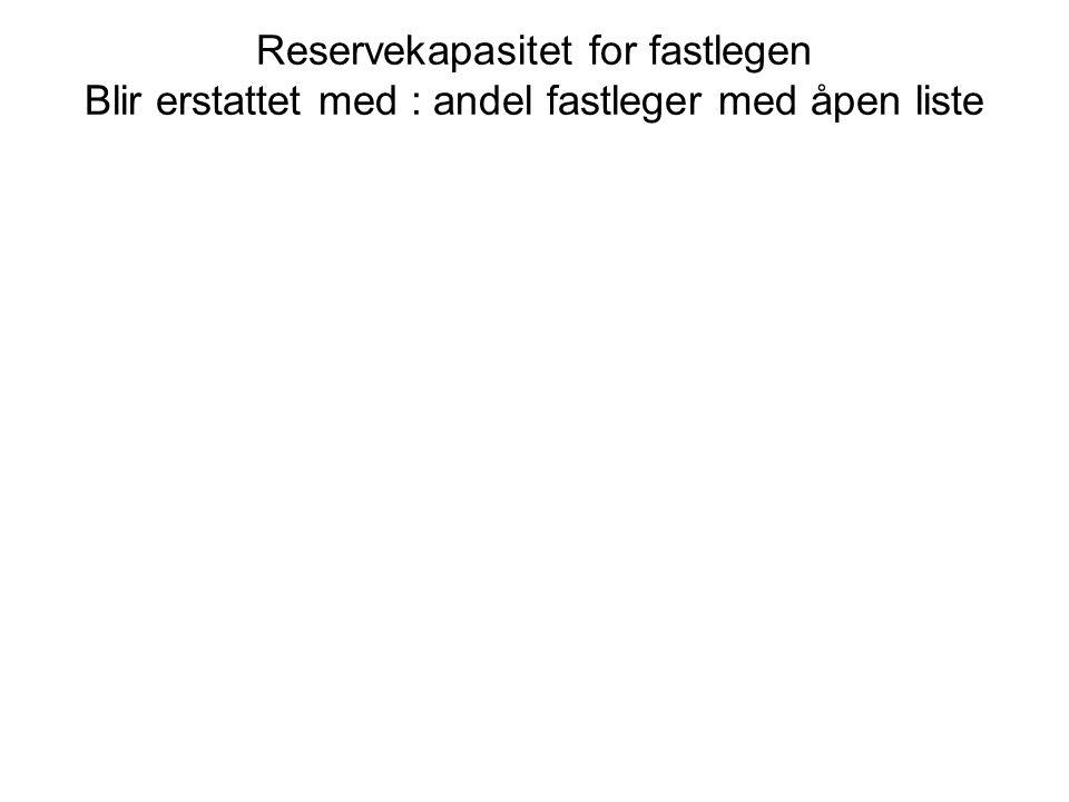 Reservekapasitet for fastlegen Blir erstattet med : andel fastleger med åpen liste