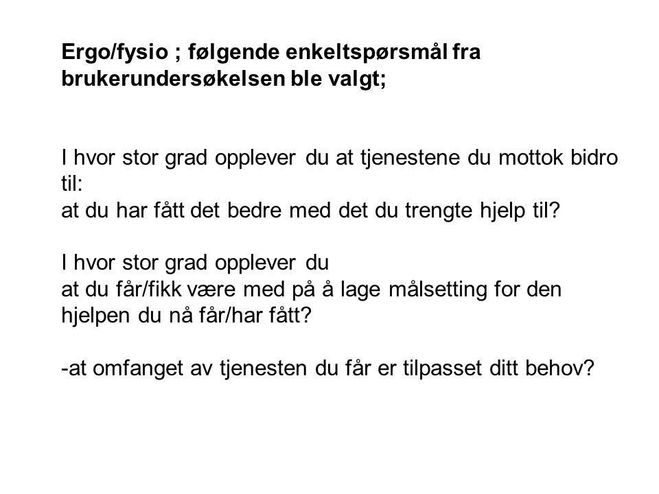 Ergo/fysio ; følgende enkeltspørsmål fra brukerundersøkelsen ble valgt;