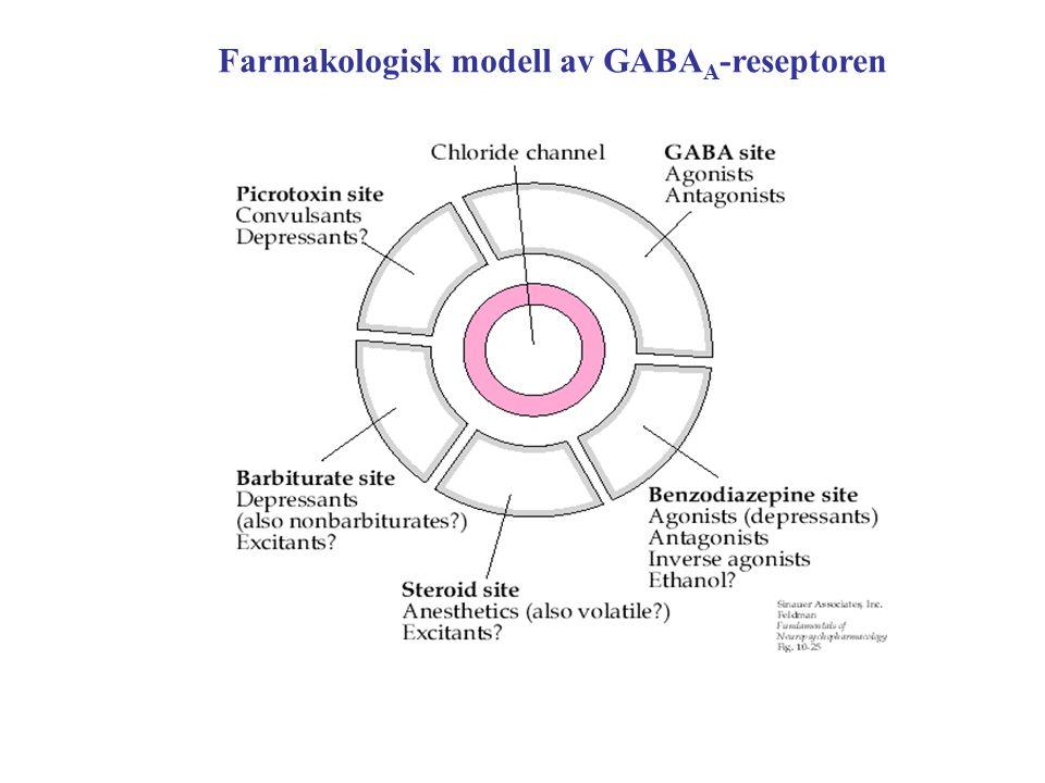 Farmakologisk modell av GABAA-reseptoren