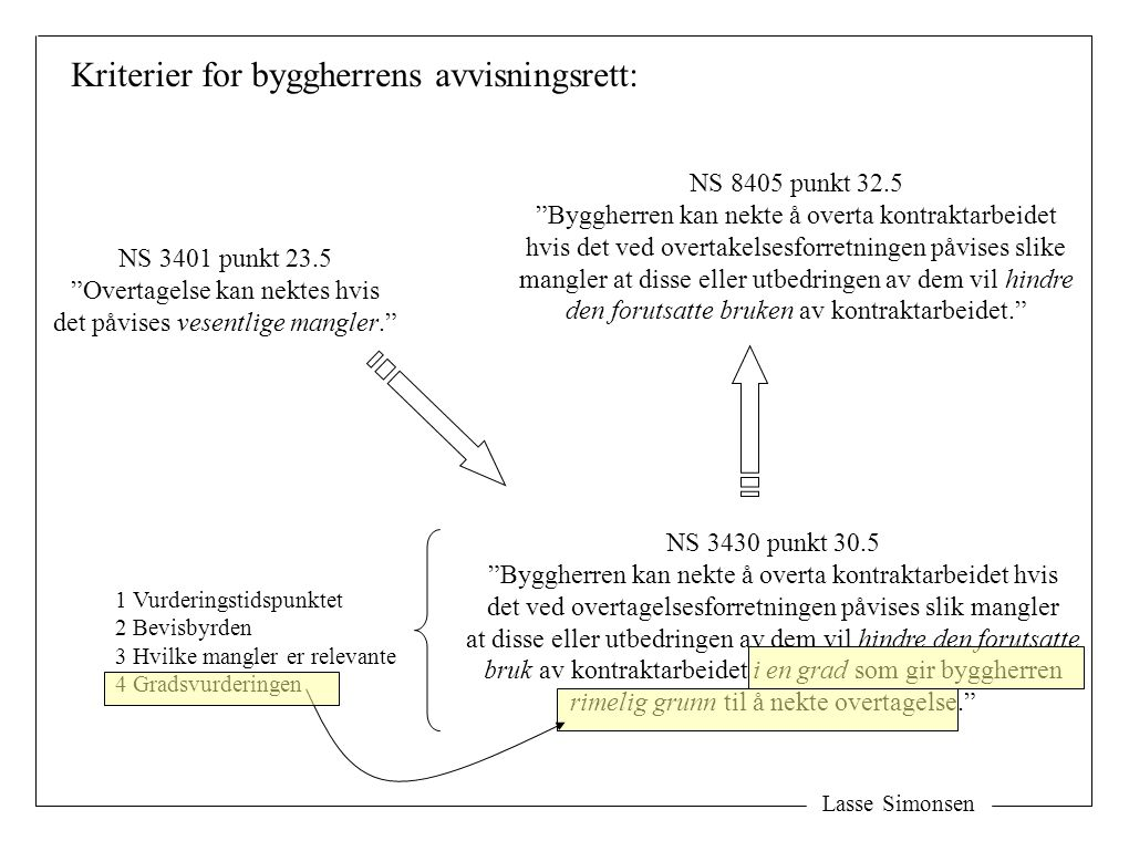 Kriterier for byggherrens avvisningsrett: