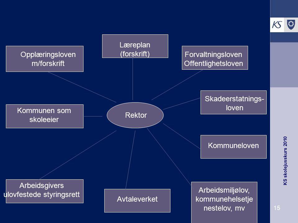 Opplæringsloven m/forskrift Forvaltningsloven Offentlighetsloven
