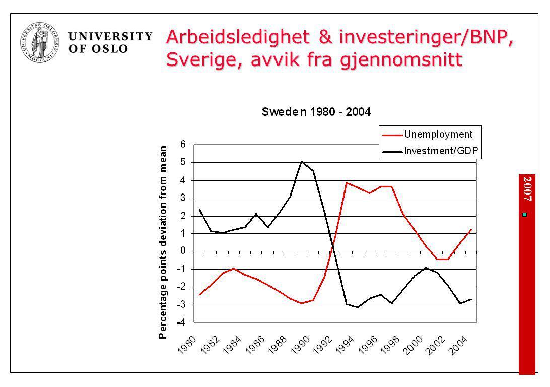 Arbeidsledighet & investeringer/BNP, Finland, avvik fra gjennomsnitt