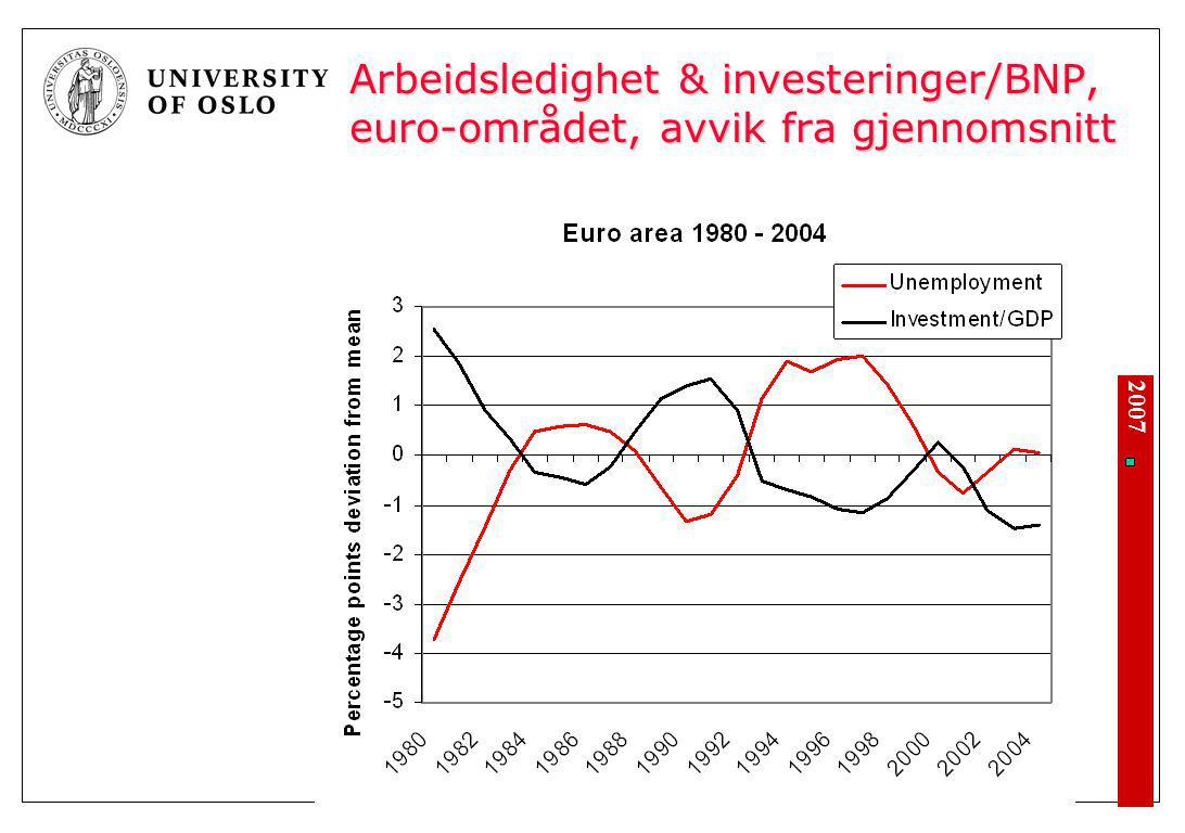 Arbeidsledighet & investeringer/BNP, Sverige, avvik fra gjennomsnitt