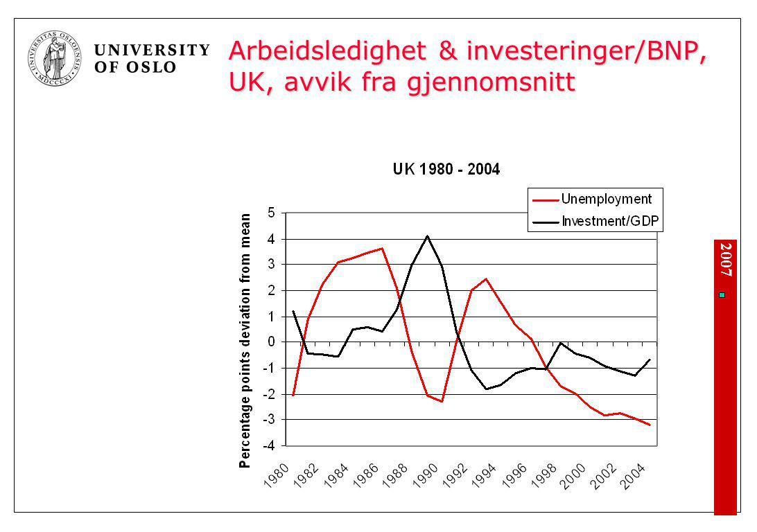 Arbeidsledighet & investeringer/BNP, euro-området, avvik fra gjennomsnitt