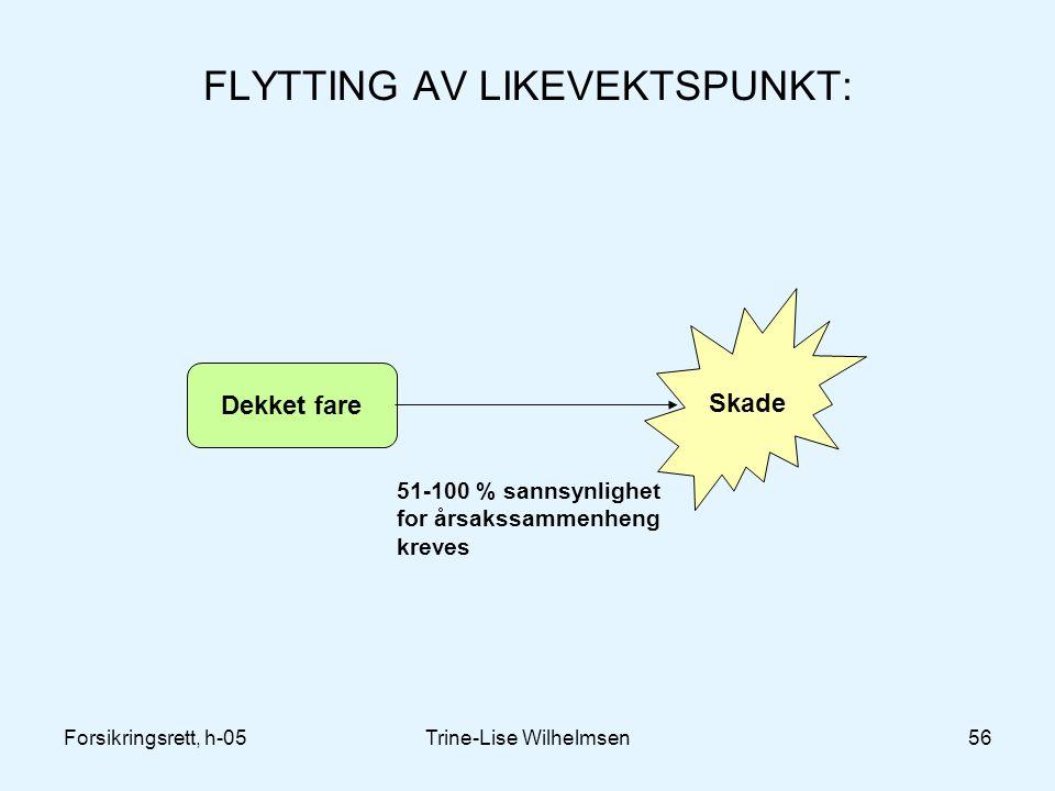 FLYTTING AV LIKEVEKTSPUNKT: