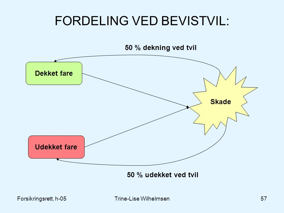 FORDELING VED BEVISTVIL: