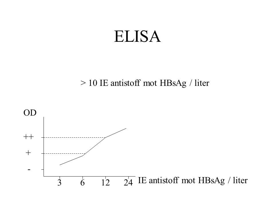 ELISA > 10 IE antistoff mot HBsAg / liter OD ++ + -
